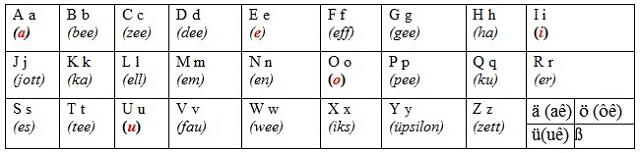 Cách phát âm bảng chữ cái tiếng Đức