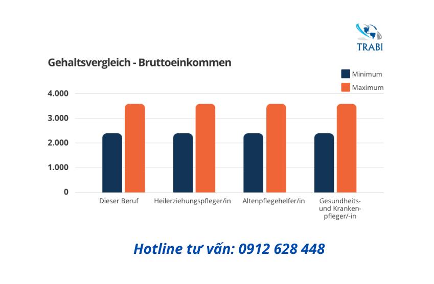 Mức lương ngành điều dưỡng tại CHLB Đức hiện tại là bao nhiêu?