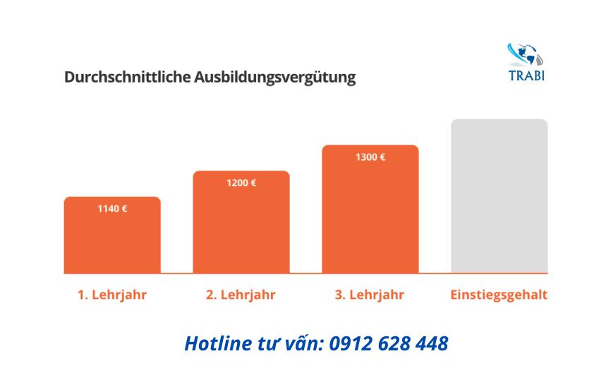 Lương điều dưỡng ở Đức